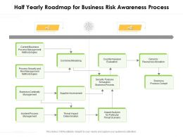 Half Yearly Roadmap For Business Risk Awareness Process