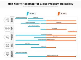 Half Yearly Roadmap For Cloud Program Reliability