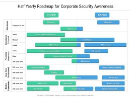 Half Yearly Roadmap For Corporate Security Awareness