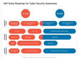 Half Yearly Roadmap For Cyber Security Awareness