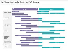 Half Yearly Roadmap For Developing PMO Strategy