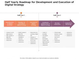 Half Yearly Roadmap For Development And Execution Of Digital Strategy