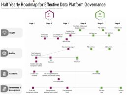 Half Yearly Roadmap For Effective Data Platform Governance