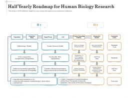 Half Yearly Roadmap For Human Biology Research