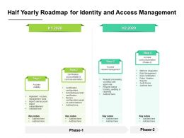 Half Yearly Roadmap For Identity And Access Management