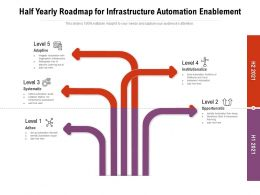 Half Yearly Roadmap For Infrastructure Automation Enablement