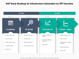 Half Yearly Roadmap For Infrastructure Automation Via IDP Execution