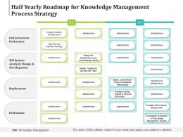 Half Yearly Roadmap For Knowledge Management Process Strategy