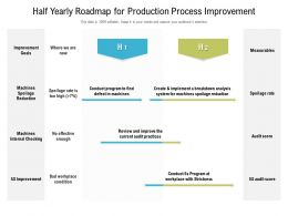 Half Yearly Roadmap For Production Process Improvement