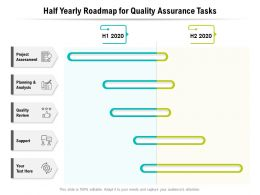 Half Yearly Roadmap For Quality Assurance Tasks