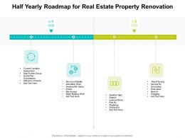 Half Yearly Roadmap For Real Estate Property Renovation