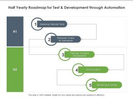 Half Yearly Roadmap For Test And Development Through Automation