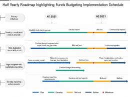 Half Yearly Roadmap Highlighting Funds Budgeting Implementation Schedule