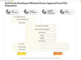 Half Yearly Roadmap Of Medical Device Approval From FDA Regulatory