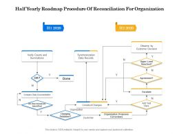 Half Yearly Roadmap Procedure Of Reconciliation For Organization