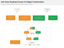 Half Yearly Roadmap Process For Digital Transformation