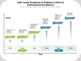 Half Yearly Roadmap To Building Culture Of Performance Excellence
