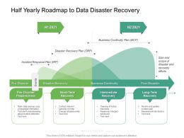 Half Yearly Roadmap To Data Disaster Recovery