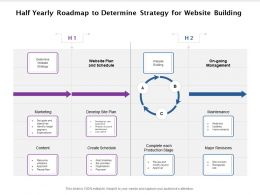 Half Yearly Roadmap To Determine Strategy For Website Building