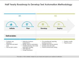 Half Yearly Roadmap To Develop Test Automation Methodology