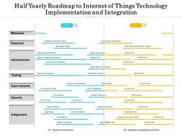 Half Yearly Roadmap To Internet Of Things Technology Implementation And Integration