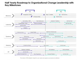 Half Yearly Roadmap To Organizational Change Leadership With Key Milestones