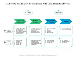 Half Yearly Roadmap To Reconciliation With Data Extraction Process