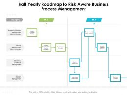Half Yearly Roadmap To Risk Aware Business Process Management