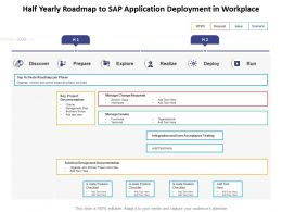 Half Yearly Roadmap To Sap Application Deployment In Workplace
