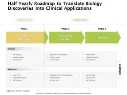 Half Yearly Roadmap To Translate Biology Discoveries Into Clinical Applications