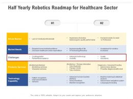 Half Yearly Robotics Roadmap For Healthcare Sector