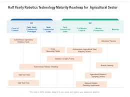 Half Yearly Robotics Technology Maturity Roadmap For Agricultural Sector
