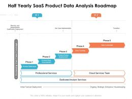 Half Yearly SaaS Product Data Analysis Roadmap