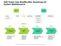 Half Yearly Sap Modification Roadmap For System Maintenance