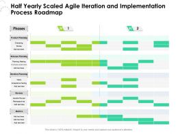 Half Yearly Scaled Agile Iteration And Implementation Process Roadmap
