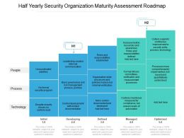 Half Yearly Security Organization Maturity Assessment Roadmap
