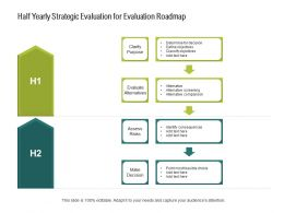 Half Yearly Strategic Evaluation For Evaluation Roadmap