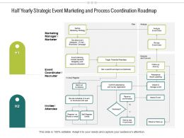 Half Yearly Strategic Event Marketing And Process Coordination Roadmap