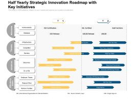 Half Yearly Strategic Innovation Roadmap With Key Initiatives