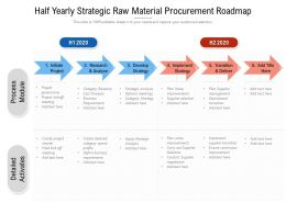 Half Yearly Strategic Raw Material Procurement Roadmap
