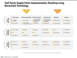 Half Yearly Supply Chain Implementation Roadmap Using Blockchain Technology