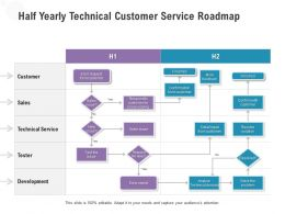 Half Yearly Technical Customer Service Roadmap