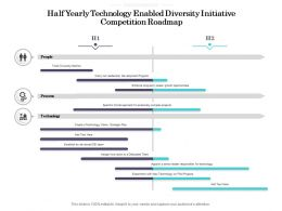 Half Yearly Technology Enabled Diversity Initiative Competition Roadmap