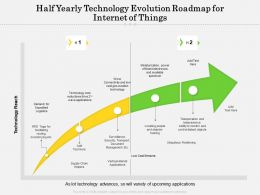 Half Yearly Technology Evolution Roadmap For Internet Of Things