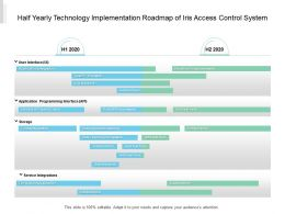Half Yearly Technology Implementation Roadmap Of Iris Access Control System