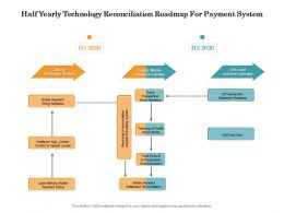 Half Yearly Technology Reconciliation Roadmap For Payment System