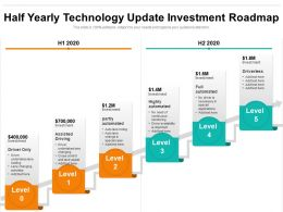 Half Yearly Technology Update Investment Roadmap