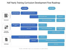 Half Yearly Training Curriculum Development Flow Roadmap