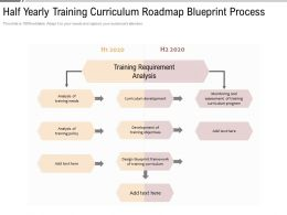 Half Yearly Training Curriculum Roadmap Blueprint Process