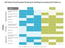 Half Yearly Virtual Assistant Roadmap For Building Conversational AI Platforms